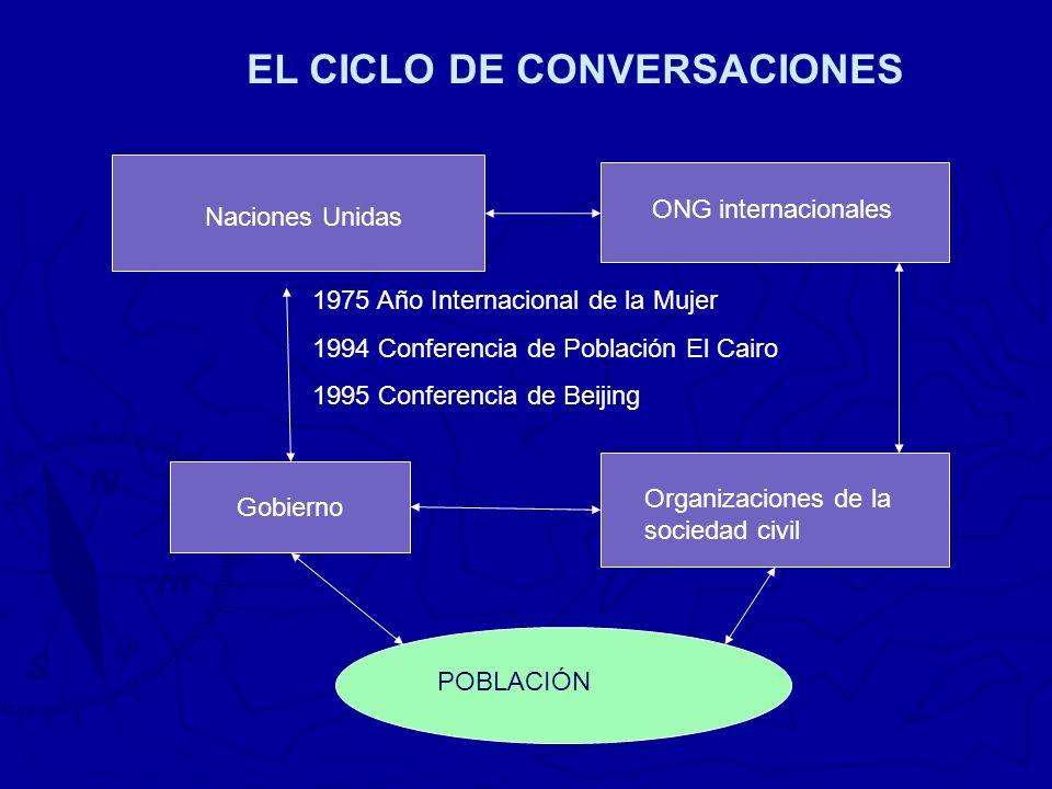 Naciones Unidas ONG internacionales Gobierno Organizaciones de la sociedad civil POBLACIÓN 1975 Año Internacional de la Mujer 1994 Conferencia de Población El Cairo 1995 Conferencia de Beijing EL CICLO DE CONVERSACIONES