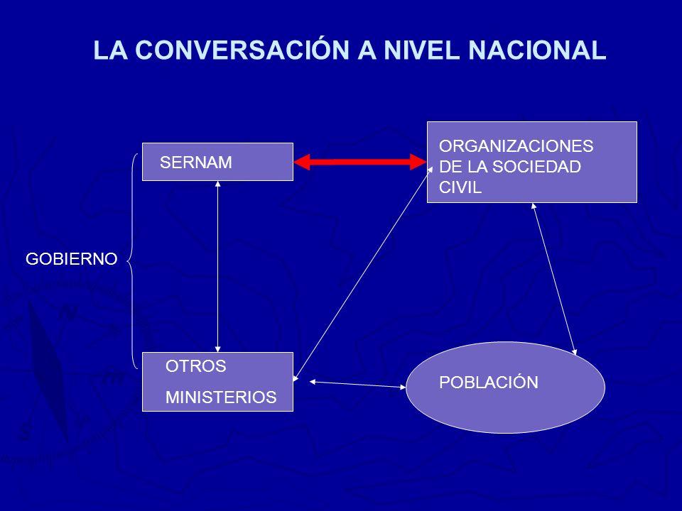 LA CONVERSACIÓN A NIVEL NACIONAL GOBIERNO SERNAM OTROS MINISTERIOS POBLACIÓN ORGANIZACIONES DE LA SOCIEDAD CIVIL