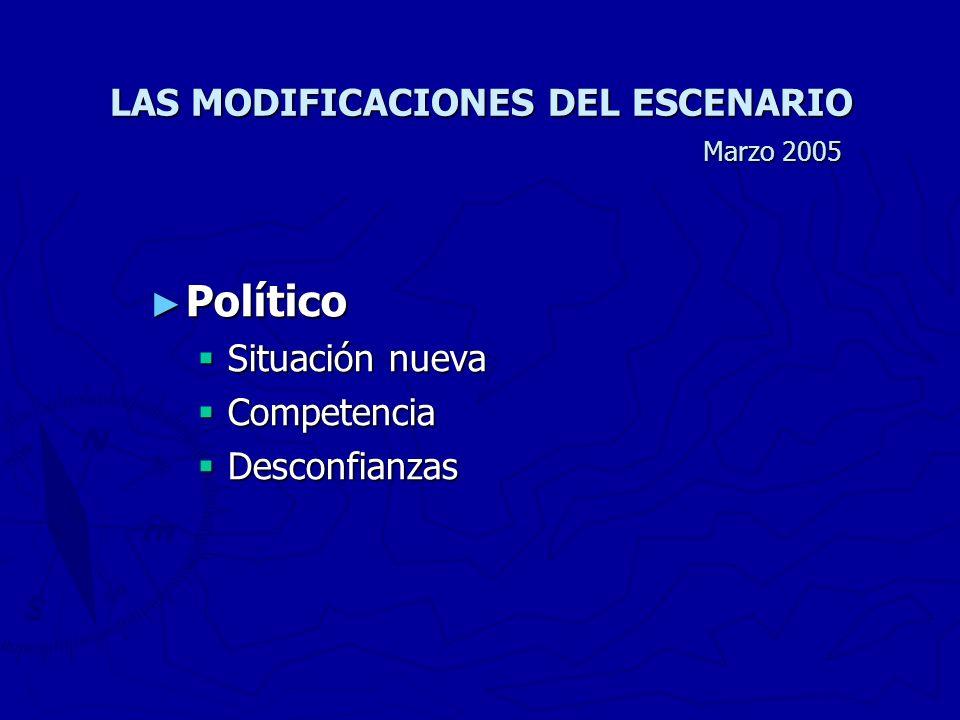 LAS MODIFICACIONES DEL ESCENARIO Marzo 2005 Político Político Situación nueva Situación nueva Competencia Competencia Desconfianzas Desconfianzas