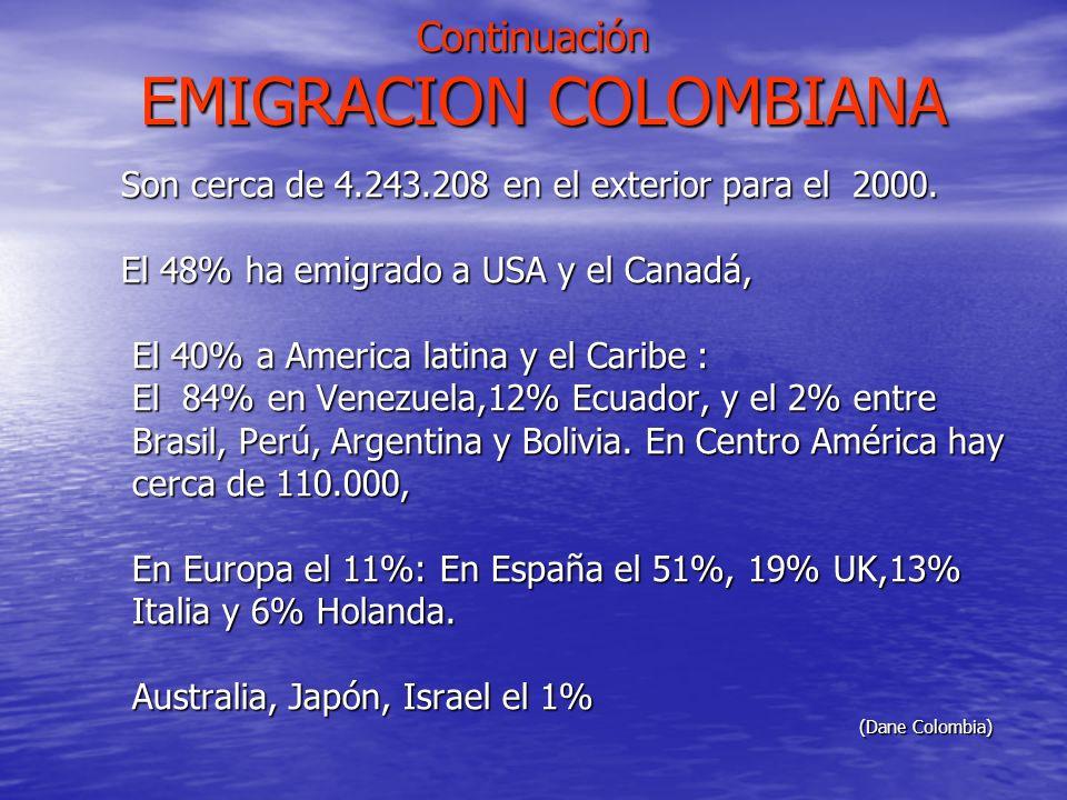 Continuación EMIGRACION COLOMBIANA Son cerca de 4.243.208 en el exterior para el 2000. Son cerca de 4.243.208 en el exterior para el 2000. El 48% ha e
