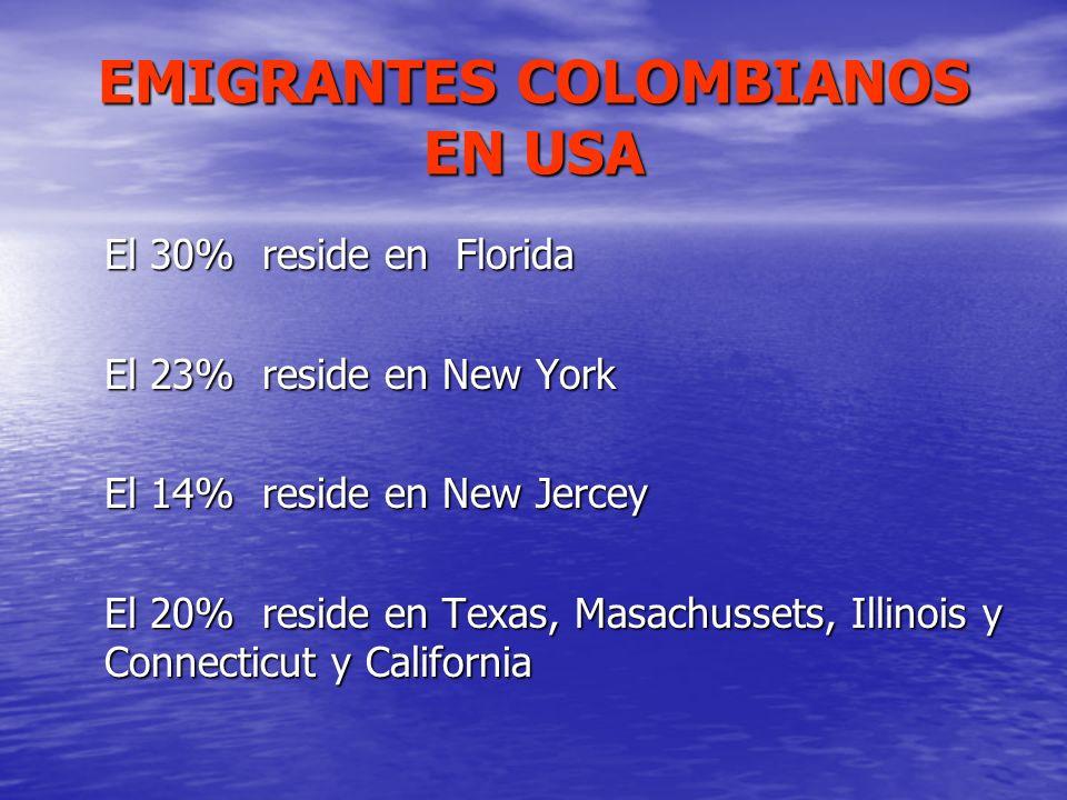 EMIGRANTES COLOMBIANOS EN USA El 30% reside en Florida El 23% reside en New York El 14% reside en New Jercey El 20% reside en Texas, Masachussets, Ill