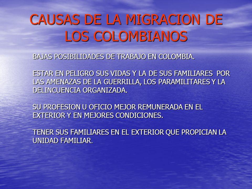 CAUSAS DE LA MIGRACION DE LOS COLOMBIANOS BAJAS POSIBILIDADES DE TRABAJO EN COLOMBIA. ESTAR EN PELIGRO SUS VIDAS Y LA DE SUS FAMILIARES POR LAS AMENAZ
