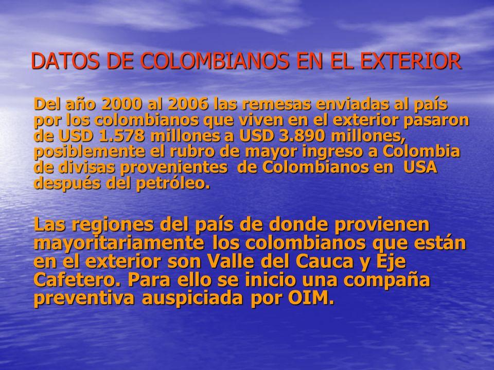 DATOS DE COLOMBIANOS EN EL EXTERIOR Del año 2000 al 2006 las remesas enviadas al país por los colombianos que viven en el exterior pasaron de USD 1.57