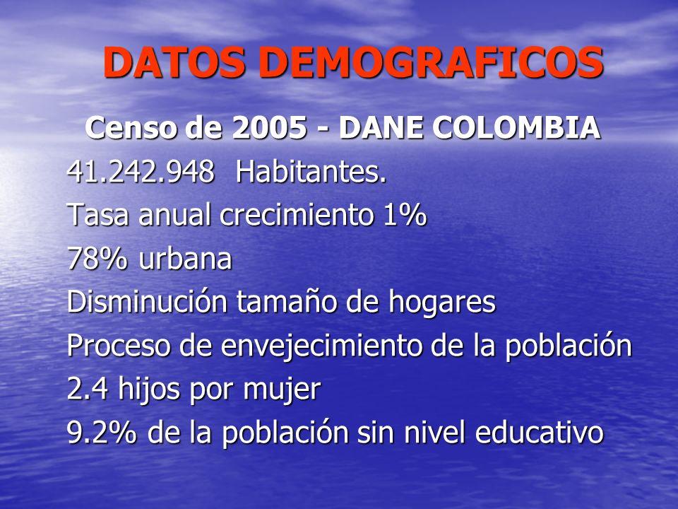DATOS DEMOGRAFICOS DATOS DEMOGRAFICOS Censo de 2005 - DANE COLOMBIA Censo de 2005 - DANE COLOMBIA 41.242.948 Habitantes. Tasa anual crecimiento 1% 78%