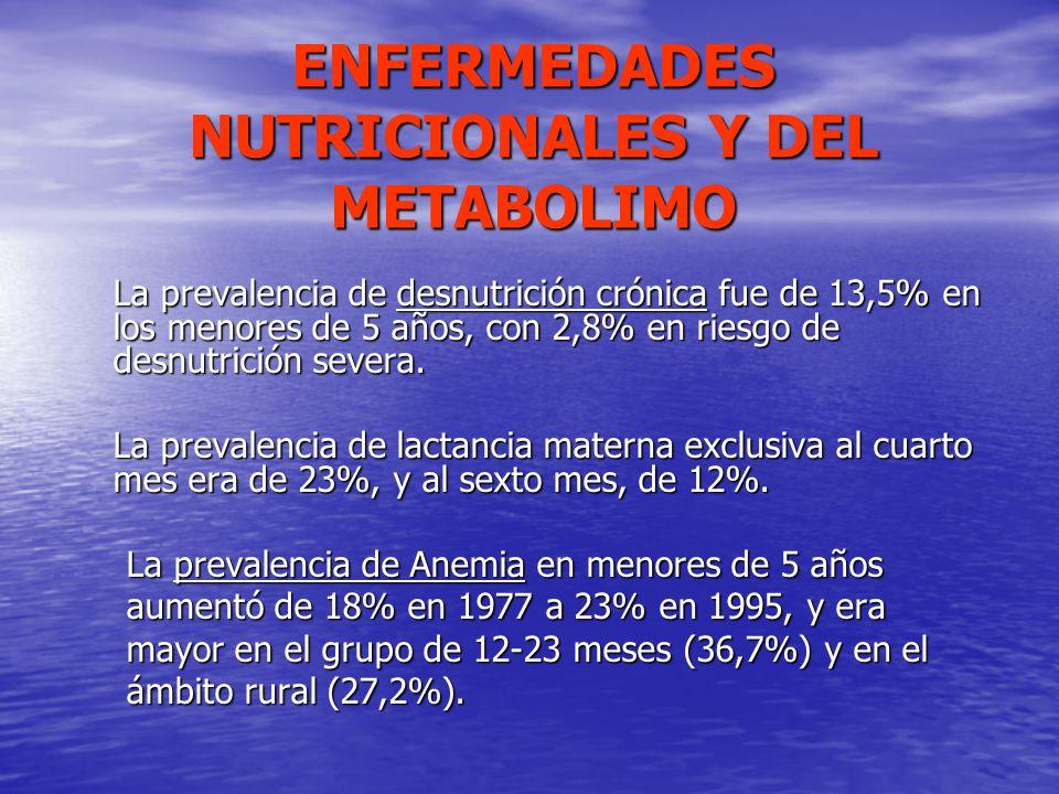 ENFERMEDADES NUTRICIONALES Y DEL METABOLIMO La prevalencia de desnutrición crónica fue de 13,5% en los menores de 5 años, con 2,8% en riesgo de desnut