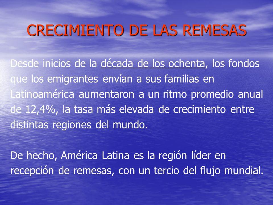CRECIMIENTO DE LAS REMESAS Desde inicios de la década de los ochenta, los fondos que los emigrantes envían a sus familias en Latinoamérica aumentaron