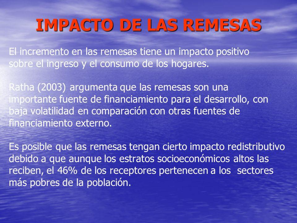 IMPACTO DE LAS REMESAS El incremento en las remesas tiene un impacto positivo sobre el ingreso y el consumo de los hogares. Ratha (2003) argumenta que
