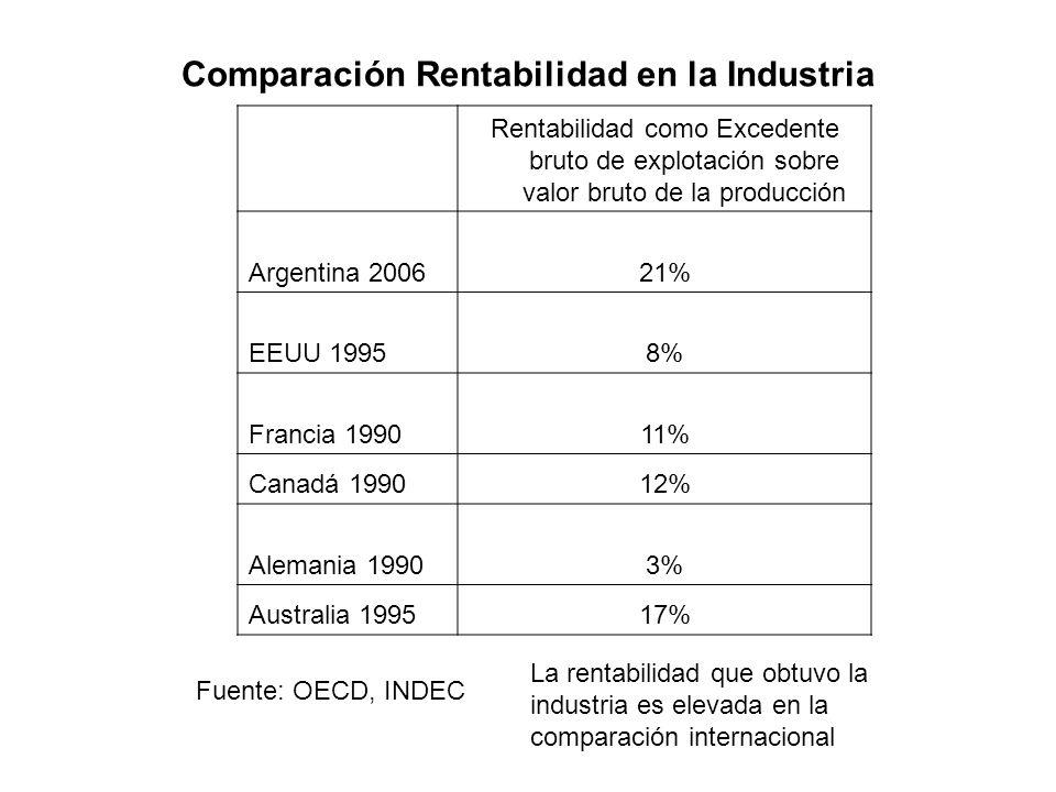 Comparación Rentabilidad en la Industria Rentabilidad como Excedente bruto de explotación sobre valor bruto de la producción Argentina 200621%21% EEUU 19958% Francia 199011% Canadá 199012% Alemania 19903% Australia 199517% Fuente: OECD, INDEC La rentabilidad que obtuvo la industria es elevada en la comparación internacional