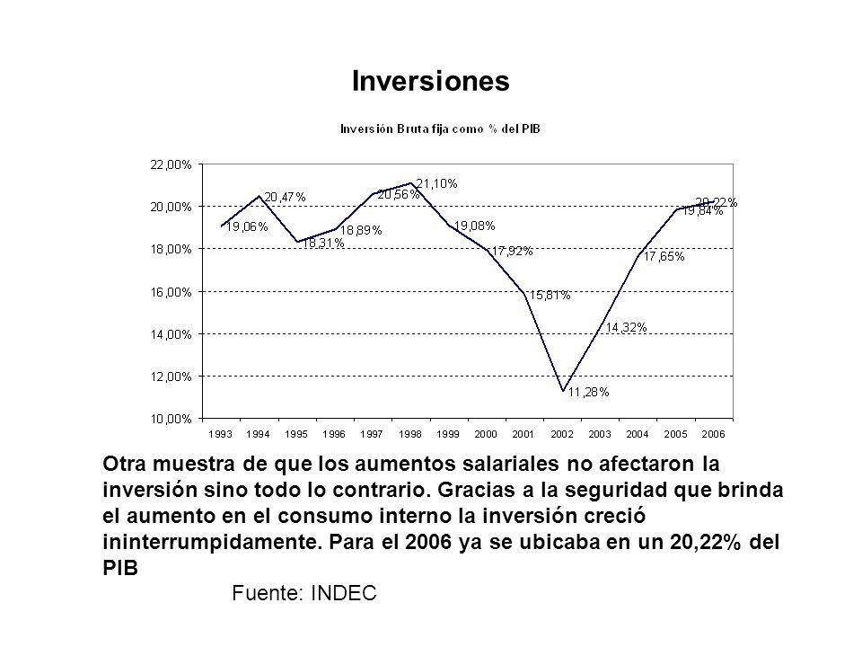 Inversiones Fuente: INDEC Otra muestra de que los aumentos salariales no afectaron la inversión sino todo lo contrario.