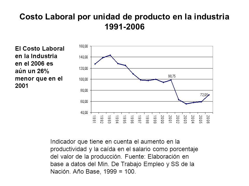 Costo Laboral por unidad de producto en la industria 1991-2006 Indicador que tiene en cuenta el aumento en la productividad y la caída en el salario como porcentaje del valor de la producción.
