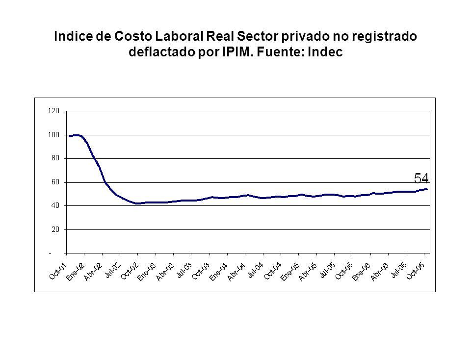Indice de Costo Laboral Real Sector privado no registrado deflactado por IPIM. Fuente: Indec