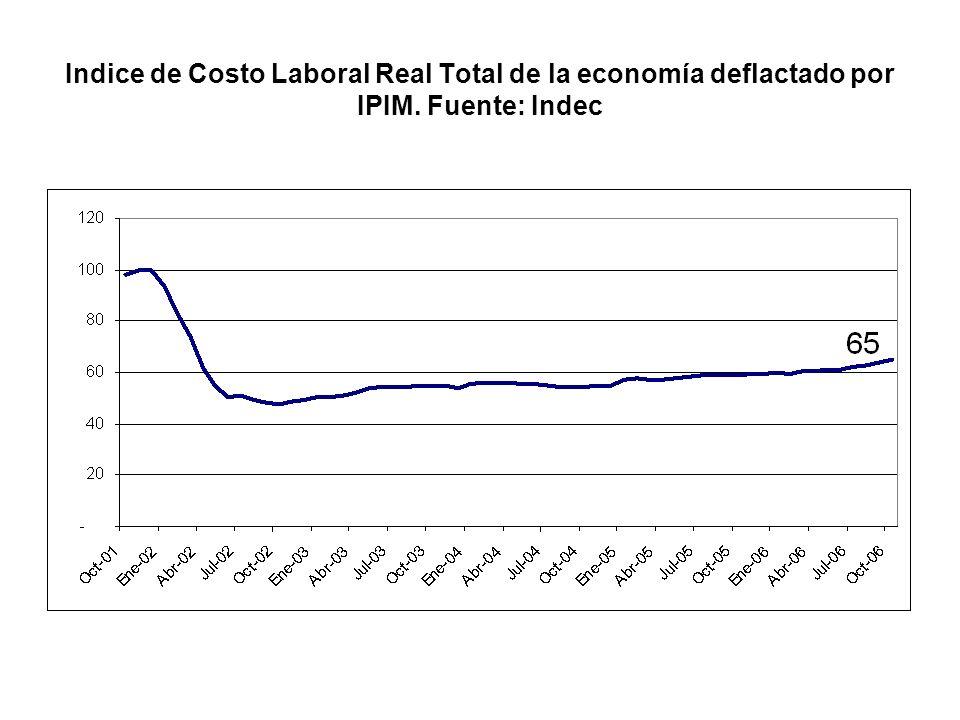 Rentabilidad en la Industria 1997-2006 como Excedente Bruto de Explotación sobre Valor bruto de la Producción Fuente: Encuesta Anual Industrial – INDEC.