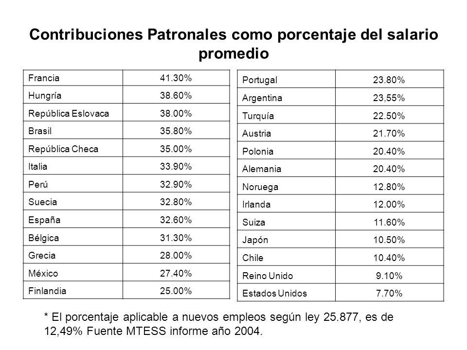 Contribuciones Patronales como porcentaje del salario promedio Francia41.30% Hungría38.60% República Eslovaca38.00% Brasil35.80% República Checa35.00% Italia33.90% Perú32.90% Suecia32.80% España32.60% Bélgica31.30% Grecia28.00% México27.40% Finlandia25.00% Portugal23.80% Argentina23,55% Turquía22.50% Austria21.70% Polonia20.40% Alemania20.40% Noruega12.80% Irlanda12.00% Suiza11.60% Japón10.50% Chile10.40% Reino Unido9.10% Estados Unidos7.70% * El porcentaje aplicable a nuevos empleos según ley 25.877, es de 12,49% Fuente MTESS informe año 2004.
