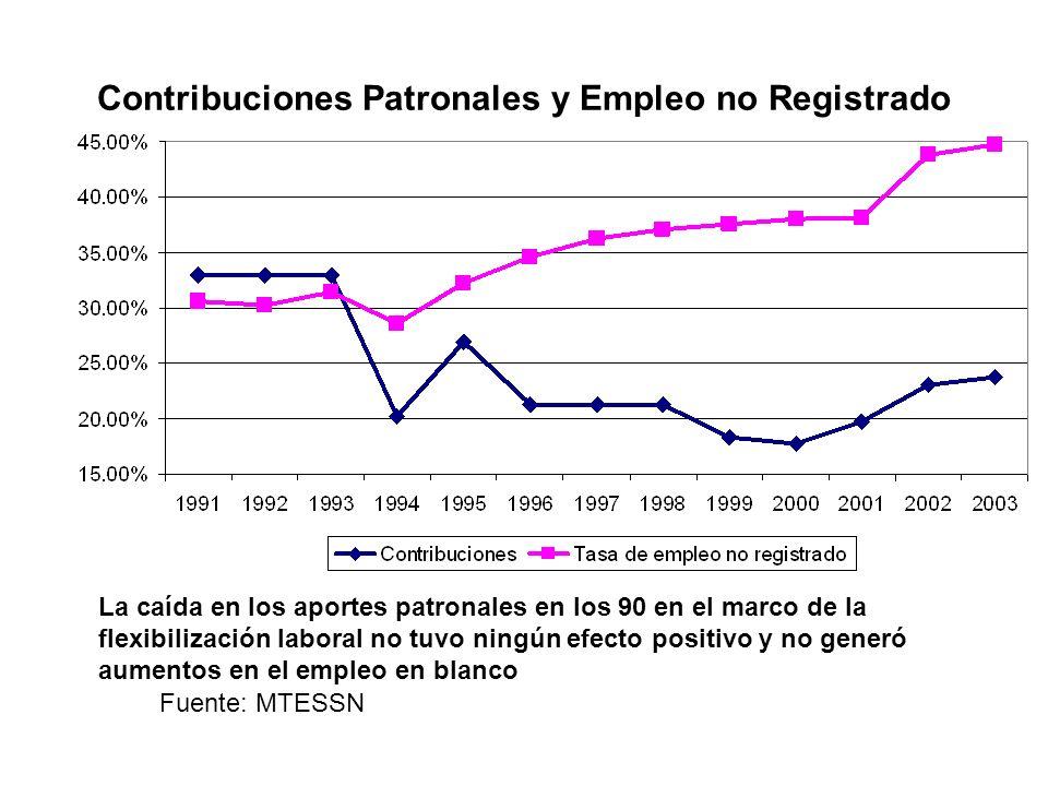 Contribuciones Patronales y Empleo no Registrado Fuente: MTESSN La caída en los aportes patronales en los 90 en el marco de la flexibilización laboral no tuvo ningún efecto positivo y no generó aumentos en el empleo en blanco