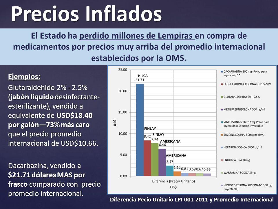 Precios Inflados Ejemplos: Glutaraldehido 2% - 2.5% (jabón líquido desinfectante- esterilizante), vendido a equivalente de USD$18.40 por galón73% más caro que el precio promedio internacional de USD$10.66.