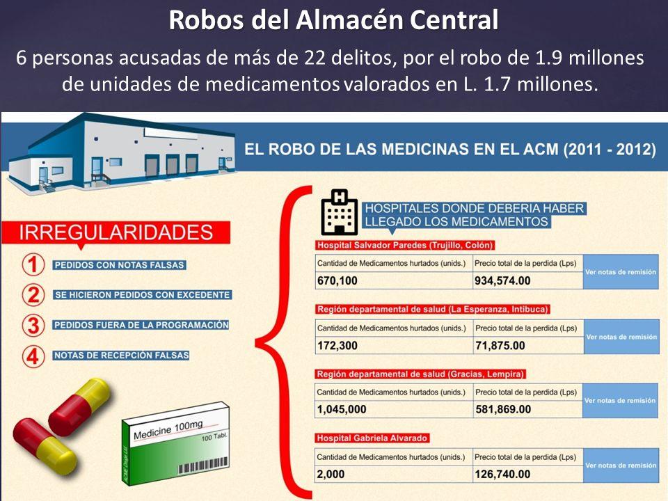 Robos del Almacén Central 6 personas acusadas de más de 22 delitos, por el robo de 1.9 millones de unidades de medicamentos valorados en L.