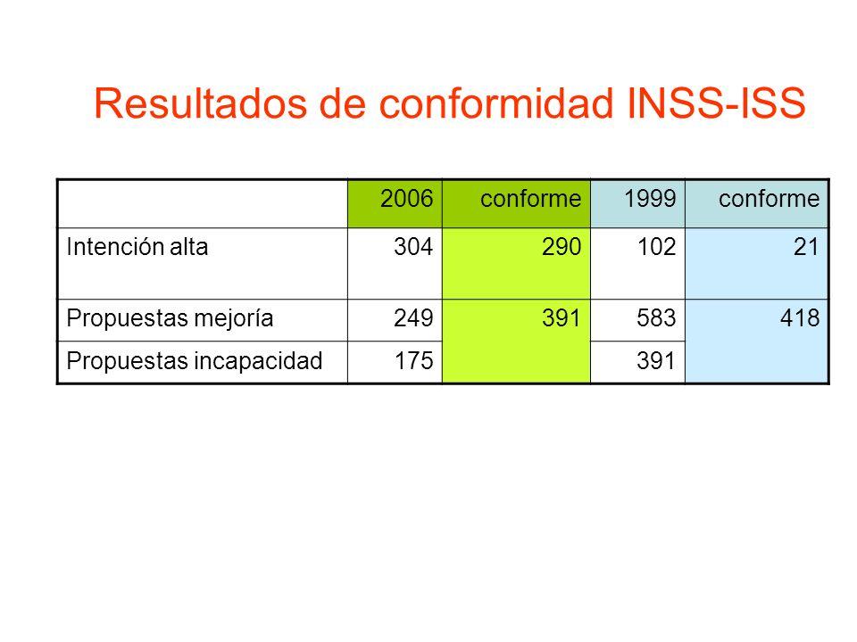 2006conforme1999conforme Intención alta30429010221 Propuestas mejoría249391583418 Propuestas incapacidad175391 Resultados de conformidad INSS-ISS