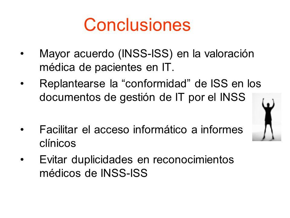Conclusiones Mayor acuerdo (INSS-ISS) en la valoración médica de pacientes en IT. Replantearse la conformidad de ISS en los documentos de gestión de I