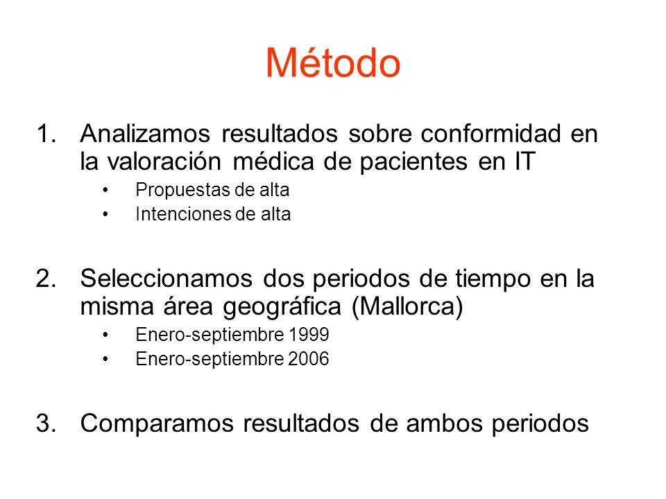 Método 1.Analizamos resultados sobre conformidad en la valoración médica de pacientes en IT Propuestas de alta Intenciones de alta 2.Seleccionamos dos
