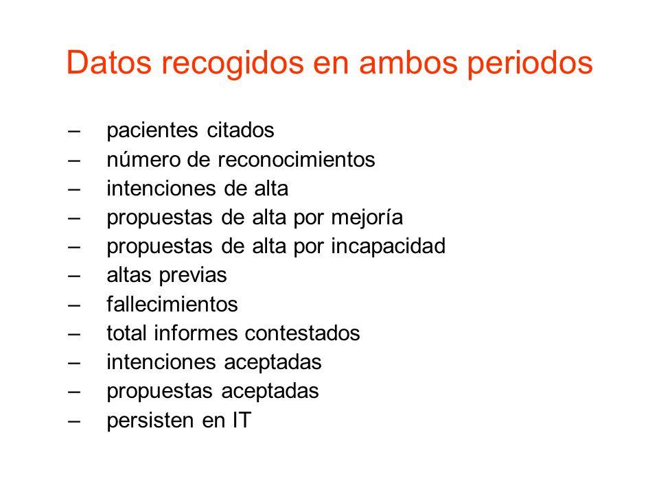 Datos recogidos en ambos periodos –pacientes citados –número de reconocimientos –intenciones de alta –propuestas de alta por mejoría –propuestas de al