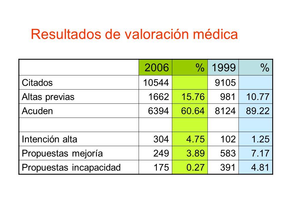 2006%1999% Citados105449105 Altas previas166215.7698110.77 Acuden639460.64812489.22 Intención alta3044.751021.25 Propuestas mejoría2493.895837.17 Prop