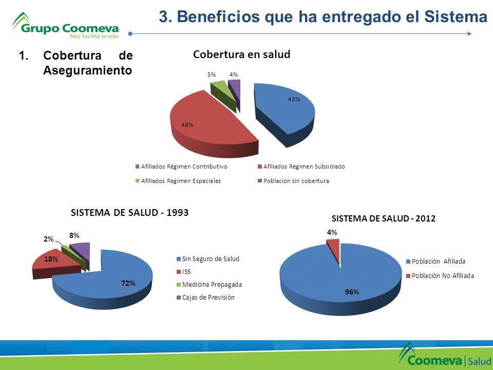 3. Beneficios que ha entregado el Sistema 1.Cobertura de Aseguramiento