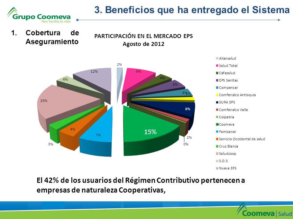 3. Beneficios que ha entregado el Sistema El 42% de los usuarios del Régimen Contributivo pertenecen a empresas de naturaleza Cooperativas, 1.Cobertur