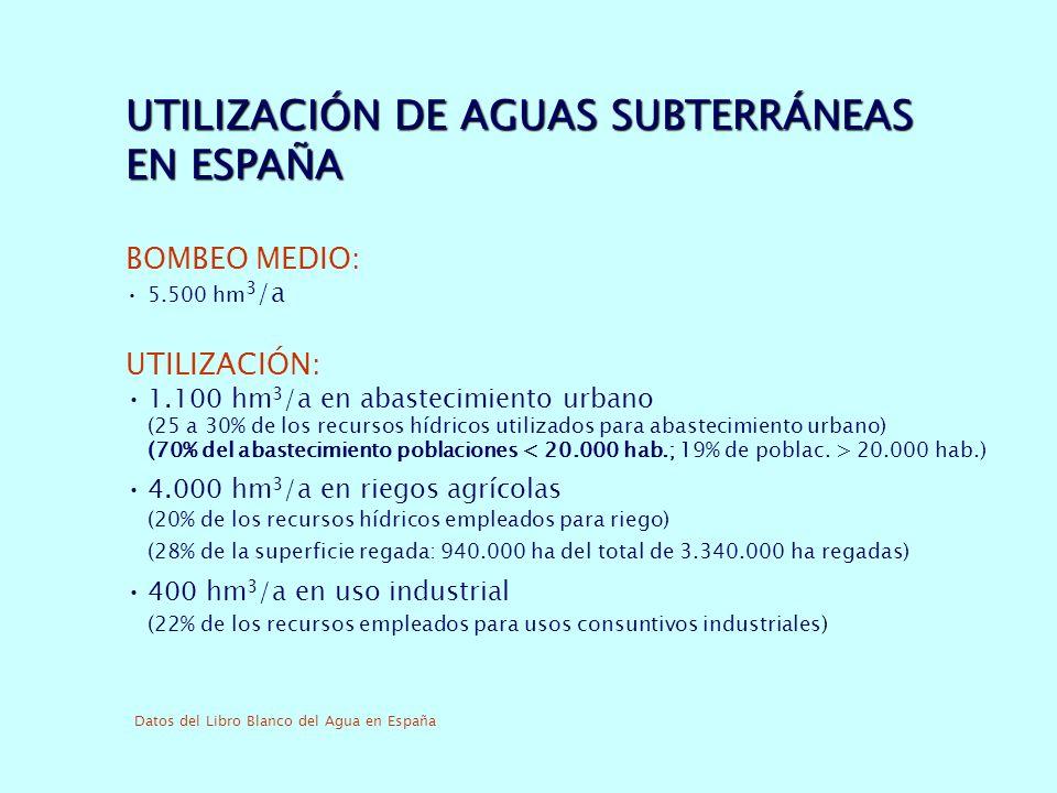UTILIZACIÓN DE AGUAS SUBTERRÁNEAS EN ESPAÑA BOMBEO MEDIO: 5.500 hm 3 /a UTILIZACIÓN: 1.100 hm 3 /a en abastecimiento urbano (25 a 30% de los recursos hídricos utilizados para abastecimiento urbano) (70% del abastecimiento poblaciones 20.000 hab.) 4.000 hm 3 /a en riegos agrícolas (20% de los recursos hídricos empleados para riego) (28% de la superficie regada: 940.000 ha del total de 3.340.000 ha regadas) 400 hm 3 /a en uso industrial (22% de los recursos empleados para usos consuntivos industriales) Datos del Libro Blanco del Agua en España