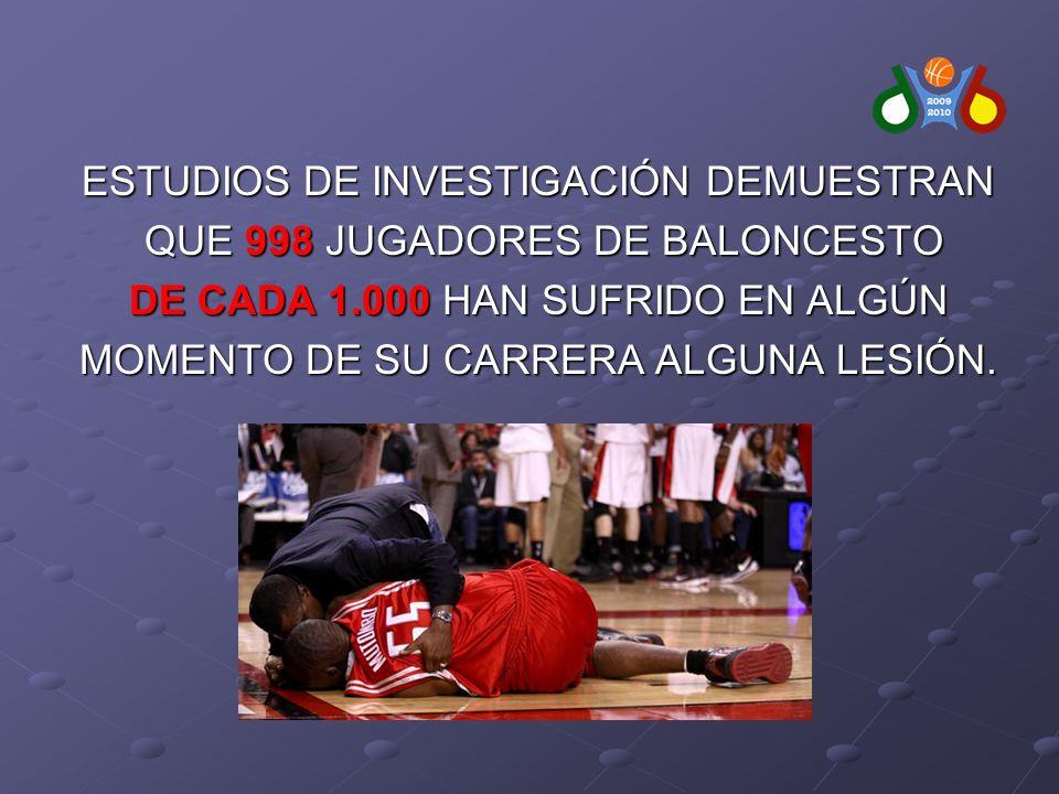 ESTUDIOS DE INVESTIGACIÓN DEMUESTRAN QUE 998 JUGADORES DE BALONCESTO QUE 998 JUGADORES DE BALONCESTO DE CADA 1.000 HAN SUFRIDO EN ALGÚN MOMENTO DE SU CARRERA ALGUNA LESIÓN.