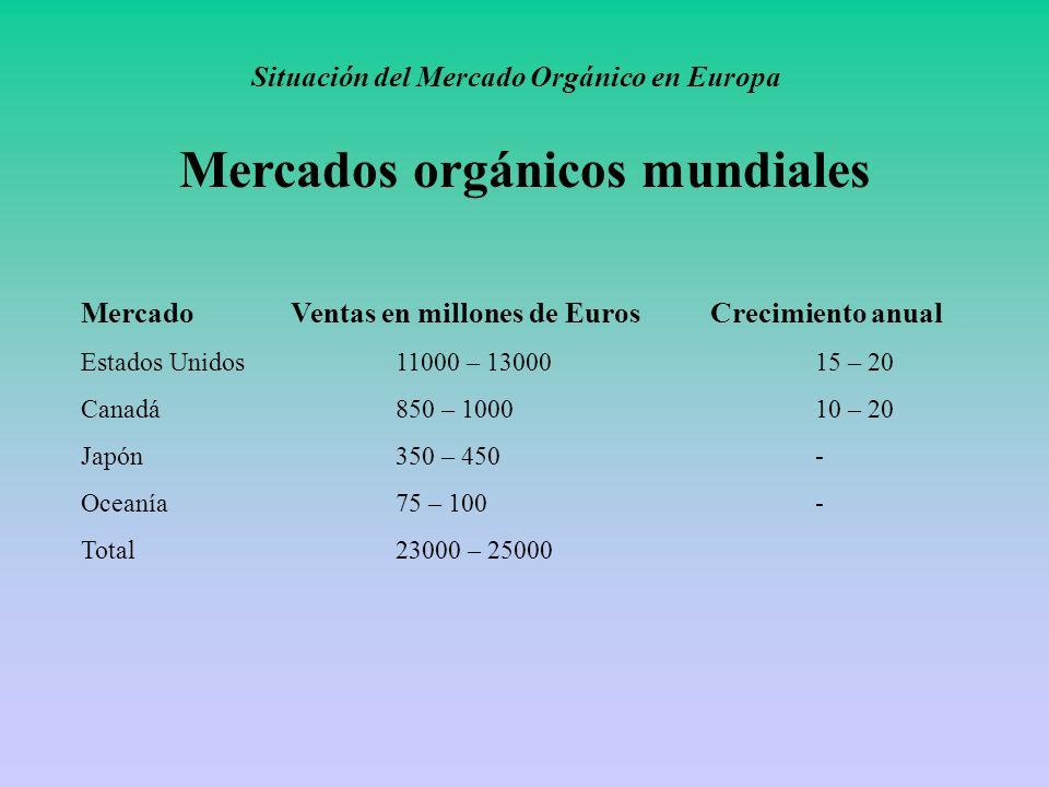 Situación del Mercado Orgánico en Europa Mercados orgánicos mundiales MercadoVentas en millones de EurosCrecimiento anual Estados Unidos11000 – 130001