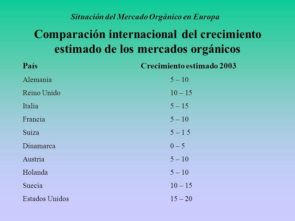 Situación del Mercado Orgánico en Europa Comparación internacional del crecimiento estimado de los mercados orgánicos PaísCrecimiento estimado 2003 Al