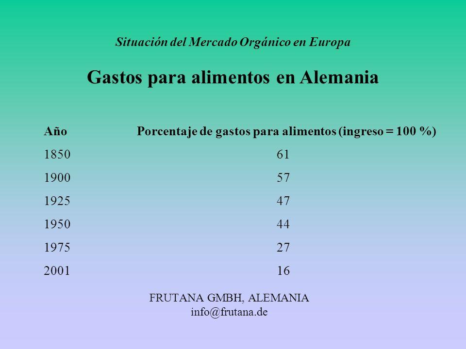 FRUTANA GMBH, ALEMANIA info@frutana.de Situación del Mercado Orgánico en Europa Gastos para alimentos en Alemania AñoPorcentaje de gastos para aliment