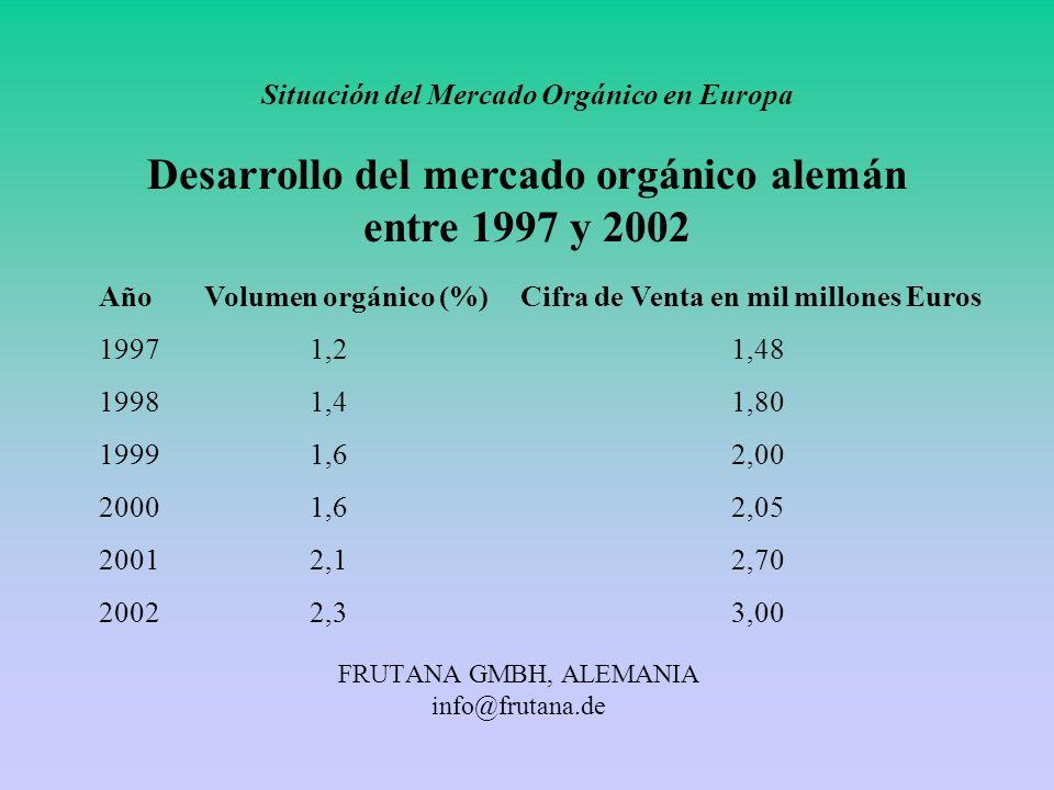 FRUTANA GMBH, ALEMANIA info@frutana.de Situación del Mercado Orgánico en Europa Desarrollo del mercado orgánico alemán entre 1997 y 2002 AñoVolumen or