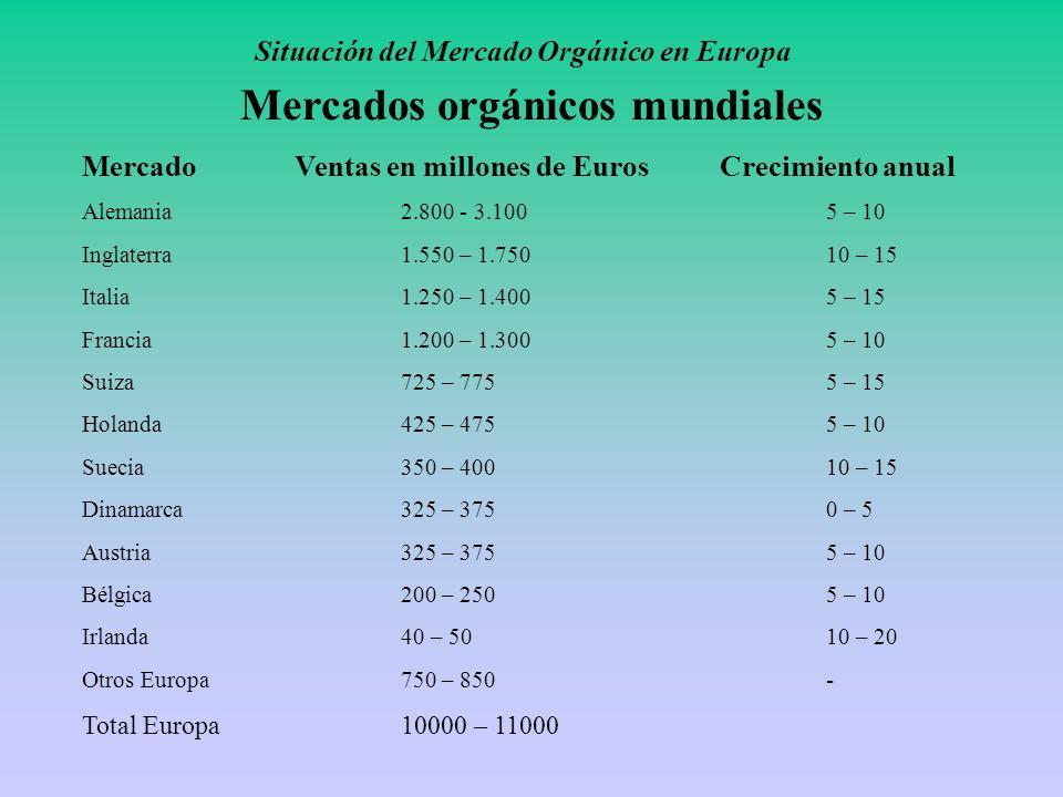 Situación del Mercado Orgánico en Europa Mercados orgánicos mundiales MercadoVentas en millones de EurosCrecimiento anual Alemania2.800 - 3.1005 – 10