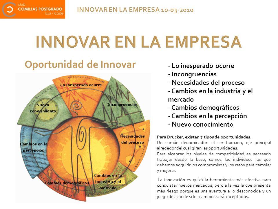 INNOVAR EN LA EMPRESA INNOVAR EN LA EMPRESA 10-03-2010 Oportunidad de Innovar Para Drucker, existen 7 tipos de oportunidades. Un común denominador: el