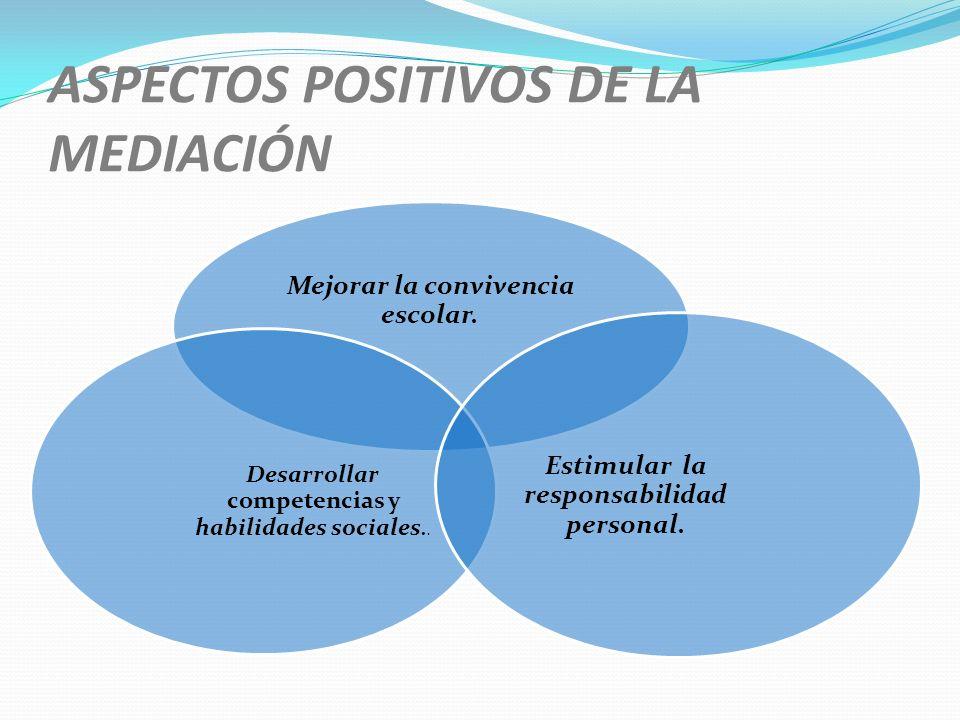 ASPECTOS POSITIVOS DE LA MEDIACIÓN Mejorar la convivencia escolar. Desarrollar competencias y habilidades sociales.. Estimular la responsabilidad pers
