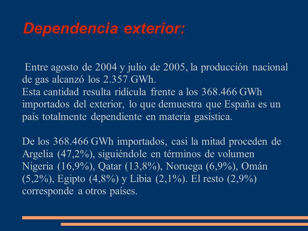 Dependencia exterior: Entre agosto de 2004 y julio de 2005, la producción nacional de gas alcanzó los 2.357 GWh. Esta cantidad resulta ridícula frente