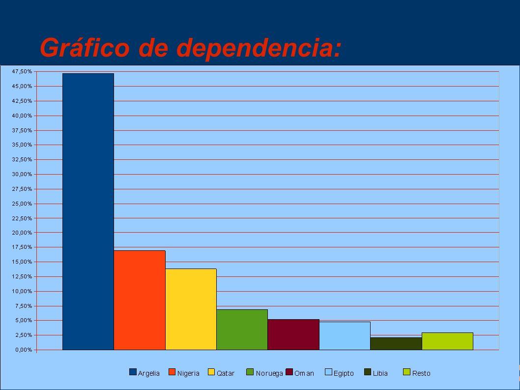 Conclusión final: España necesita de otros países para poder abastecerse de gas natural, dado que con los pocos yacimientos disponibles no se puede obtener toda la energía que quisiéramos, así que es necesario transportarla desde otros países a través de gasoductos.
