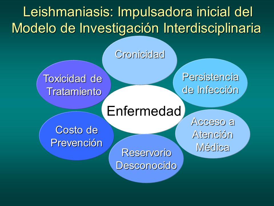 Enfermedad Toxicidad de Tratamiento Acceso a AtenciónMédica ReservorioDesconocido Costo de Prevención Persistencia de Infección Cronicidad Leishmaniasis: Impulsadora inicial del Modelo de Investigación Interdisciplinaria Leishmaniasis: Impulsadora inicial del Modelo de Investigación Interdisciplinaria