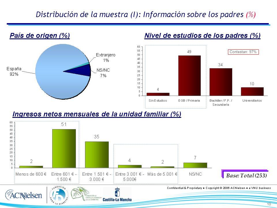 10 Distribución de la muestra (I): Información sobre los padres (%) Nivel de estudios de los padres (%) Ingresos netos mensuales de la unidad familiar (%) Base: Total (253) País de origen (%) Contestan: 97%