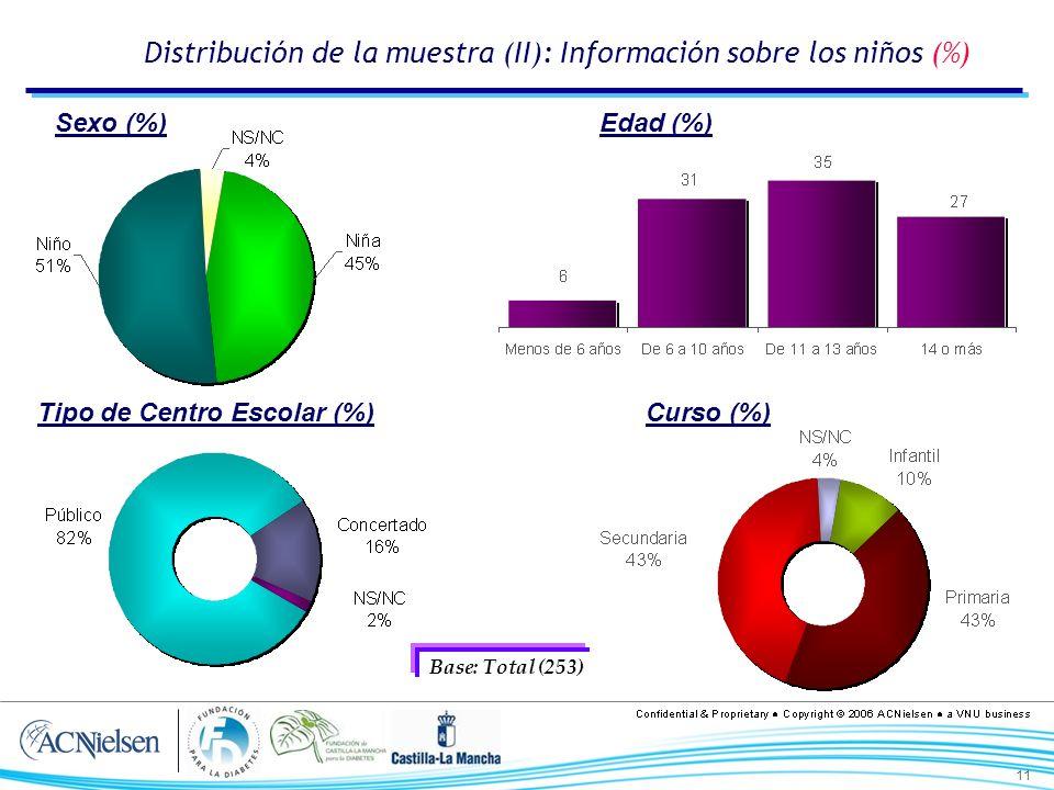 11 Distribución de la muestra (II): Información sobre los niños (%) Edad (%) Tipo de Centro Escolar (%) Sexo (%) Curso (%) Base: Total (253)