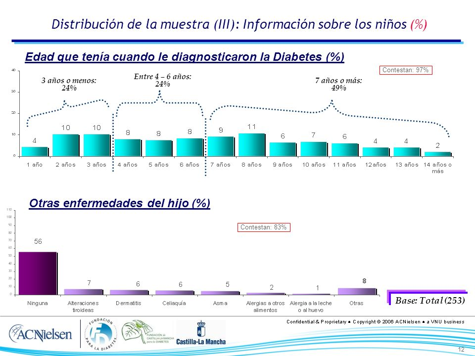 12 Distribución de la muestra (III): Información sobre los niños (%) Otras enfermedades del hijo (%) 3 años o menos: 24% Entre 4 – 6 años: 24% 7 años o más: 49% Base: Total (253) Edad que tenía cuando le diagnosticaron la Diabetes (%) Contestan: 83% Contestan: 97%