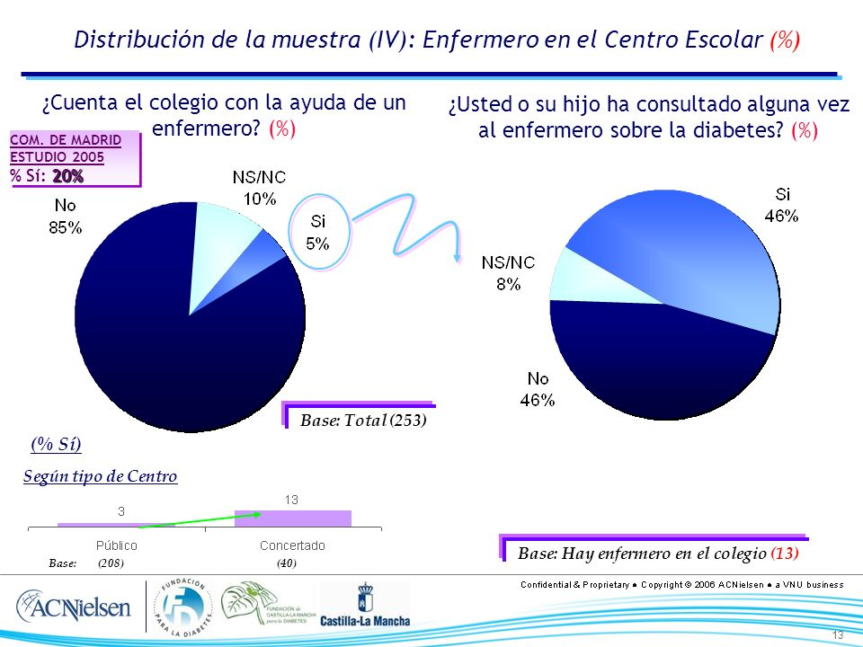 13 Distribución de la muestra (IV): Enfermero en el Centro Escolar (%) ¿Usted o su hijo ha consultado alguna vez al enfermero sobre la diabetes? (%) B