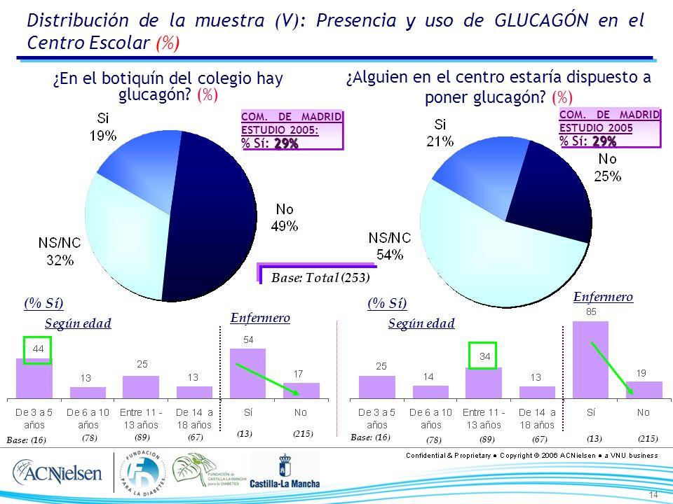 14 ¿En el botiquín del colegio hay glucagón? (%) ¿Alguien en el centro estaría dispuesto a poner glucagón? (%) Base: Total (253) (% Sí) Según edad Enf