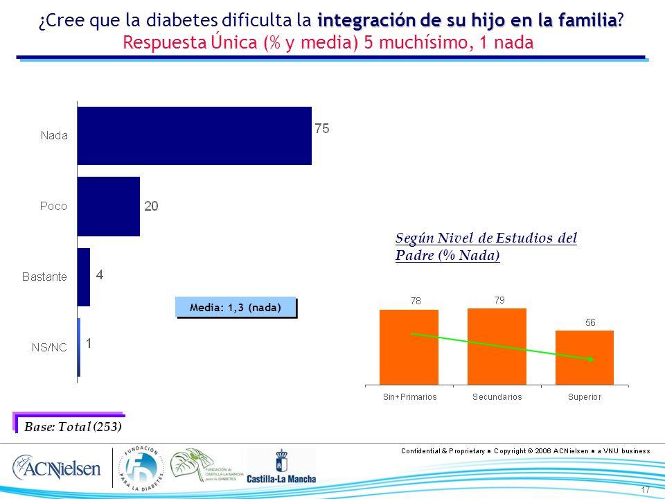 17 Media: 1,3 (nada) integración de su hijo en la familia ¿Cree que la diabetes dificulta la integración de su hijo en la familia? Respuesta Única (%