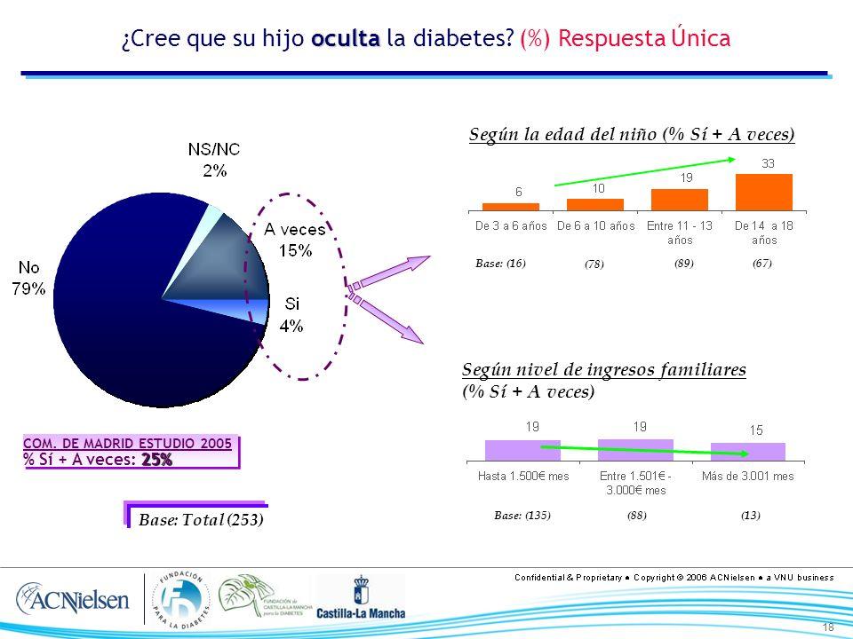 18 oculta ¿Cree que su hijo oculta la diabetes? (%) Respuesta Única Según la edad del niño (% Sí + A veces) Según nivel de ingresos familiares (% Sí +