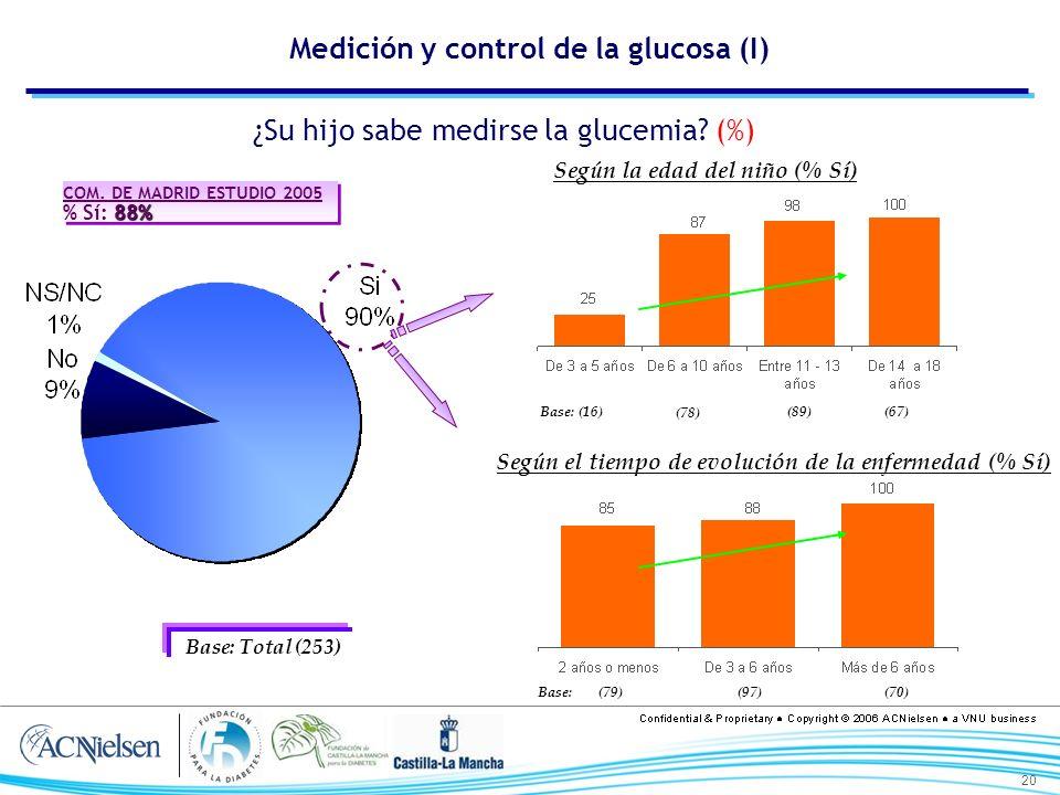 20 Medición y control de la glucosa (I) ¿Su hijo sabe medirse la glucemia? (%) Base: Total (253) Según la edad del niño (% Sí) Según el tiempo de evol