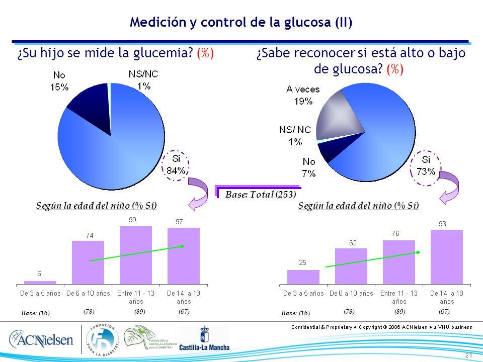 21 Medición y control de la glucosa (II) Base: Total (253) ¿Su hijo se mide la glucemia? (%) ¿Sabe reconocer si está alto o bajo de glucosa? (%) Según