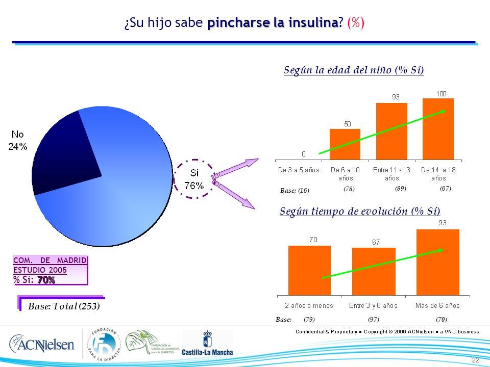 22 pincharse la insulina ¿Su hijo sabe pincharse la insulina? (%) Base: Total (253) Según la edad del niño (% Sí) Según tiempo de evolución (% Sí) Bas