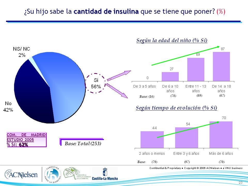 23 cantidad de insulina ¿Su hijo sabe la cantidad de insulina que se tiene que poner? (%) Base: Total (253) Según la edad del niño (% Sí) Según tiempo